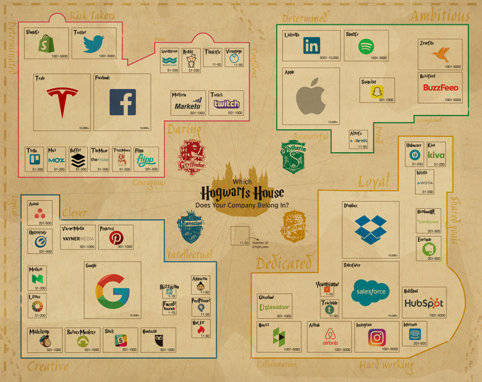 Infographics: Harry Potter