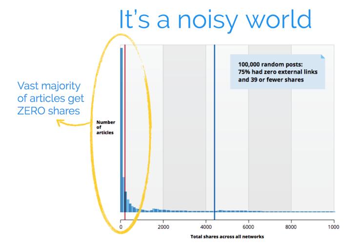 Infographics: Noise