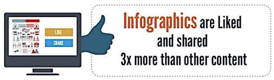 Infographics: Like Infographics