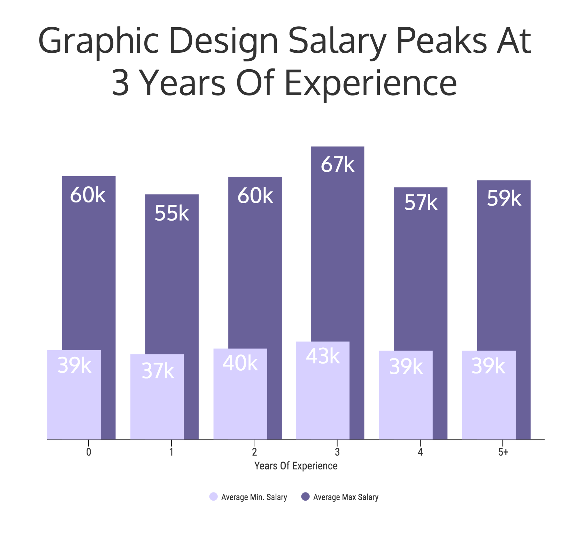 Average Salary For Graphic Designers In Canada