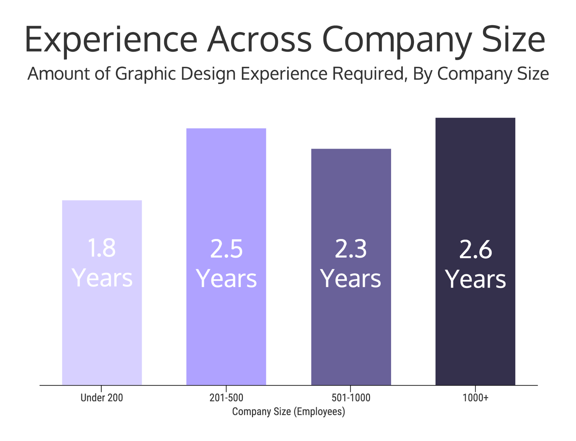 12 Graphic Design Skills You Need To Be Hired [Infographic] - Venngage