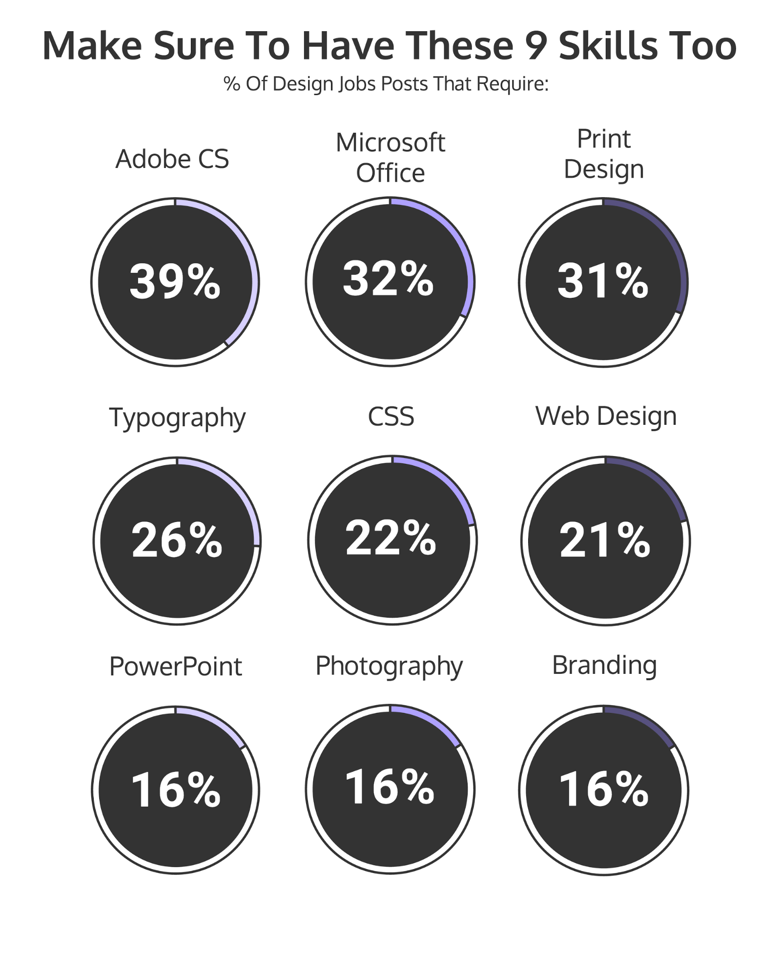 12 graphic design skills you need to be hired  infographic