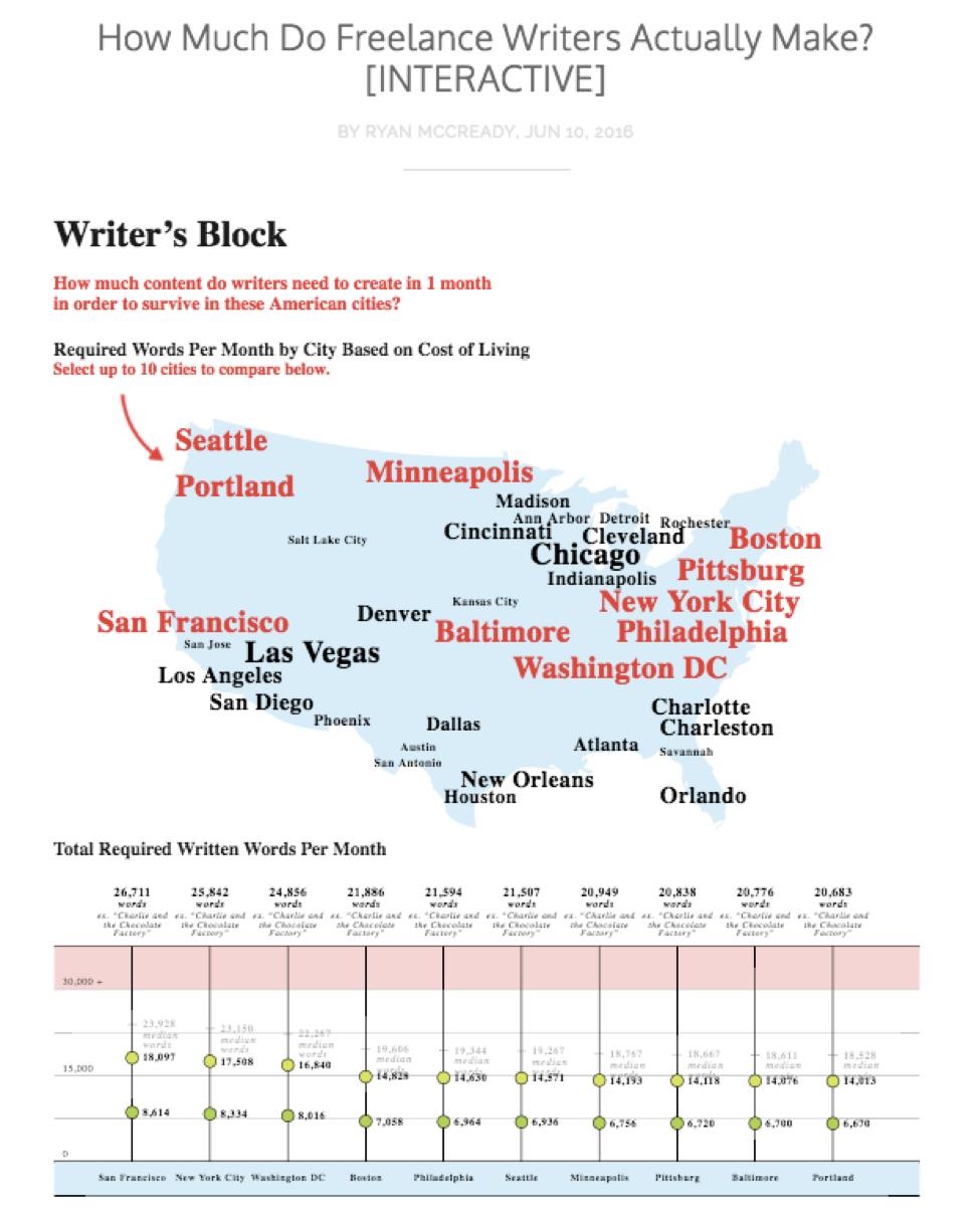 Infographics: Interactive Infographic