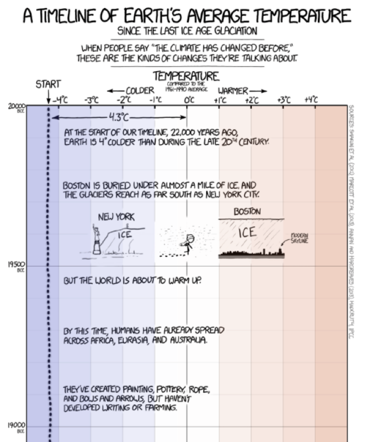 Infographics: Earth's Timeline