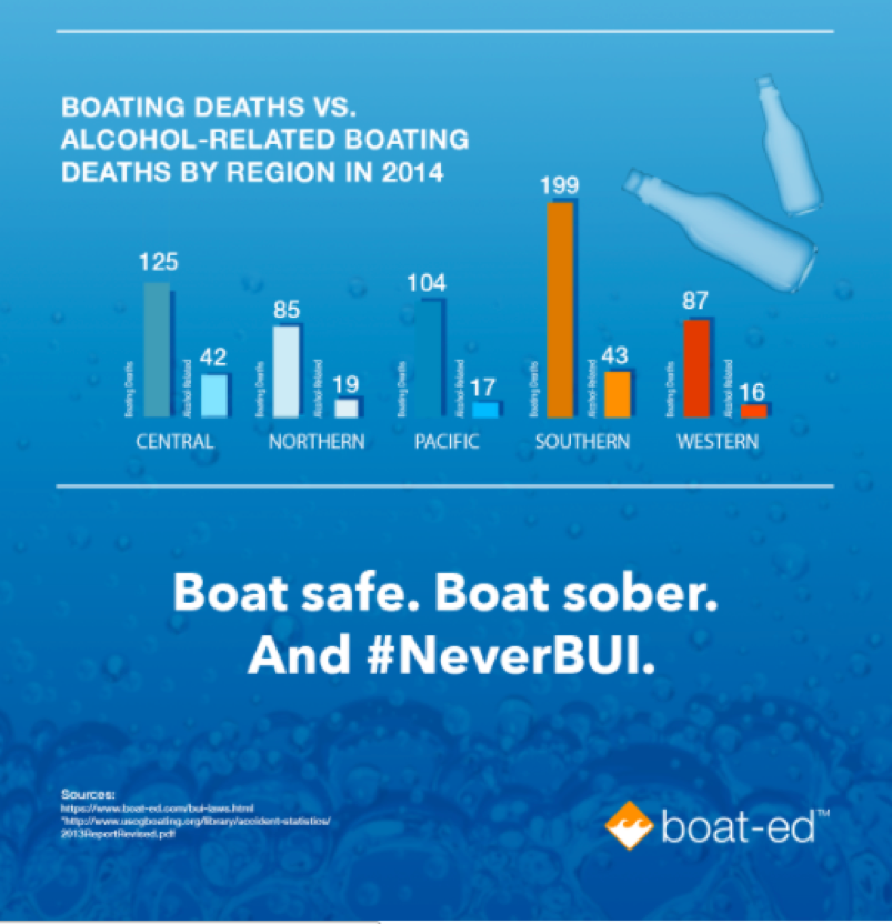 Infographics: Boat-Ed