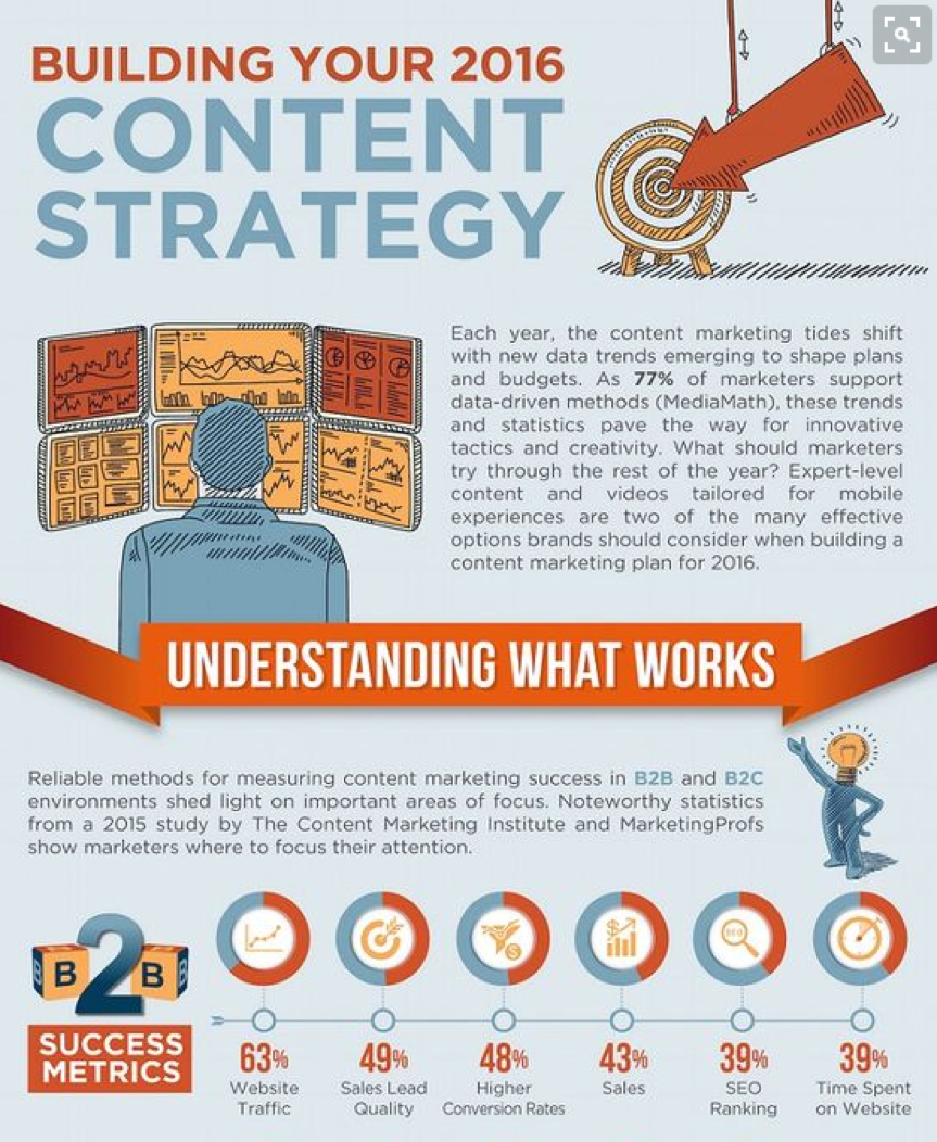 Infographics: Creating Shareable Content