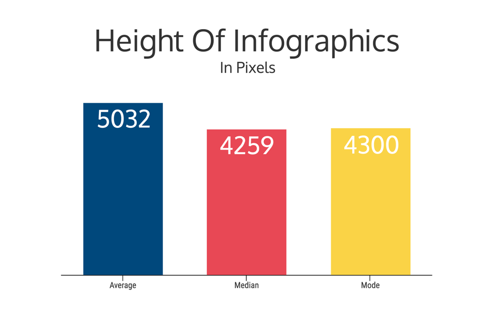 How to Pick the Right Infographic Size For Your Blog Post - Venngage