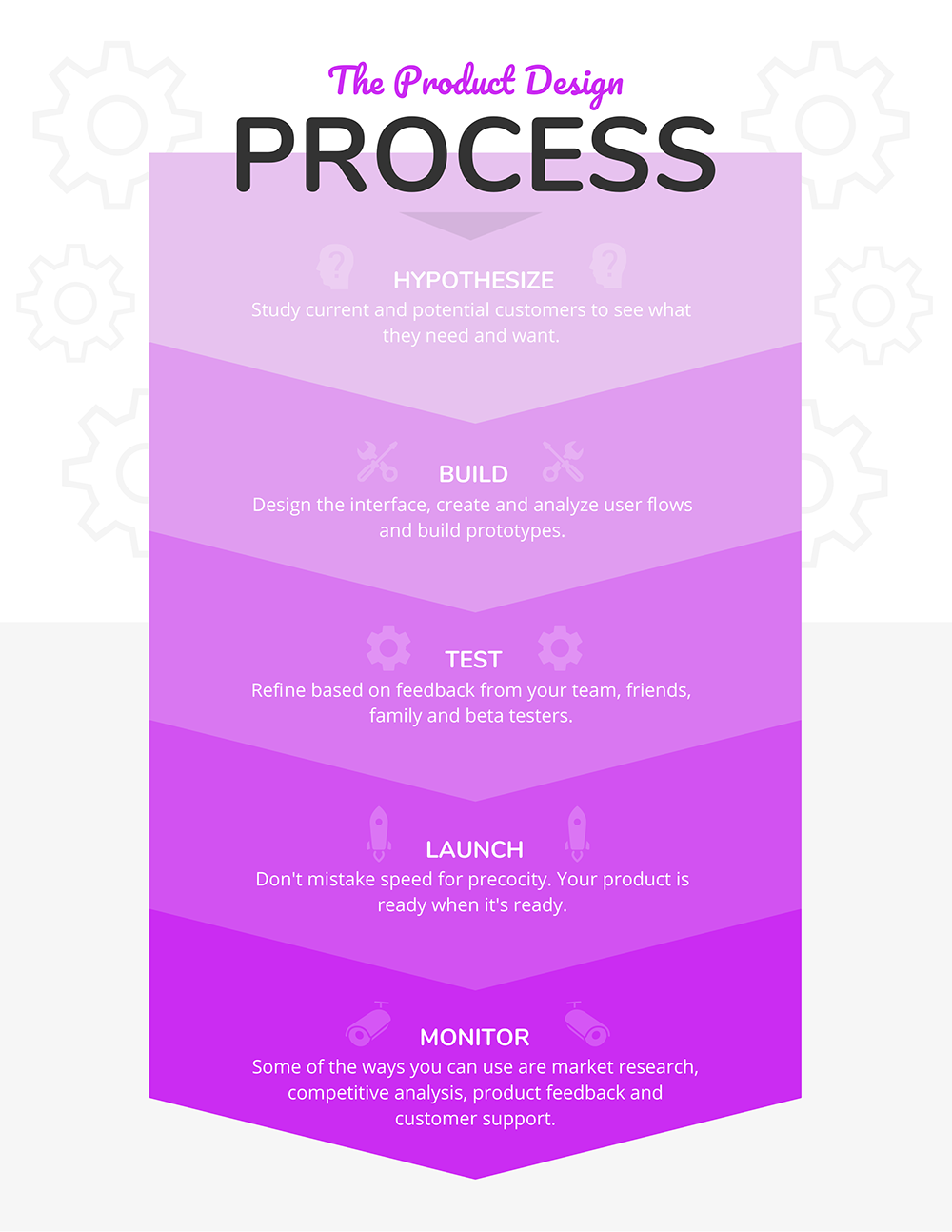 10+ process infographic templates and visualization tips - venngage