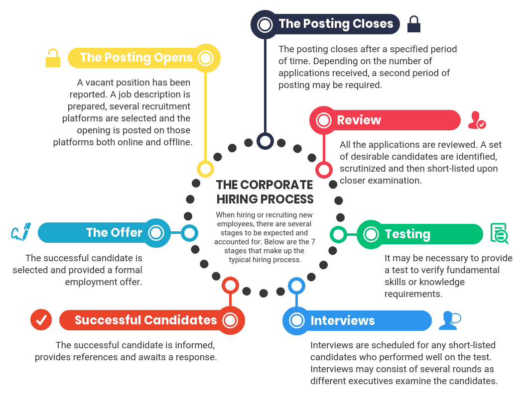 10  process infographic templates and visualization tips
