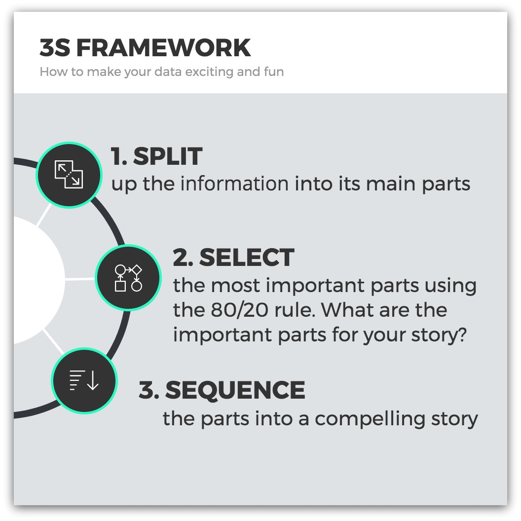 3S Framework Summarizing Information for Charts and Infographics