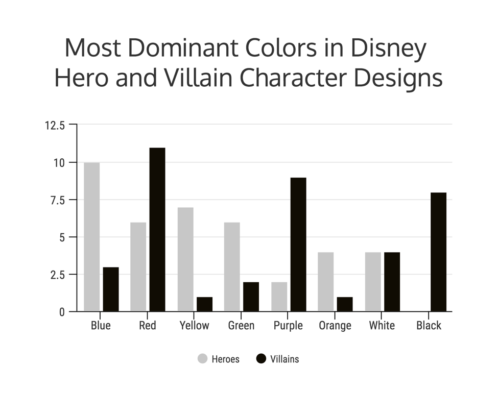 what disney villains tell us about color psychology infographic