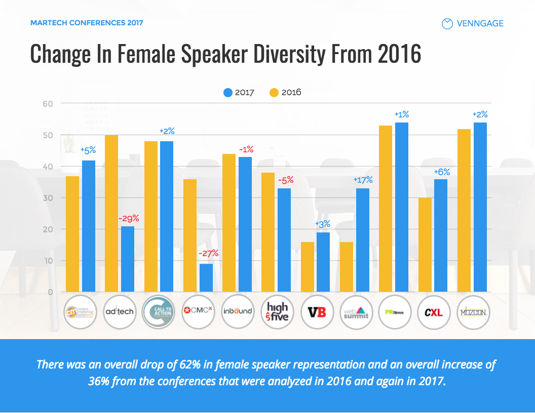 Female Speaker Diversity in Marketing