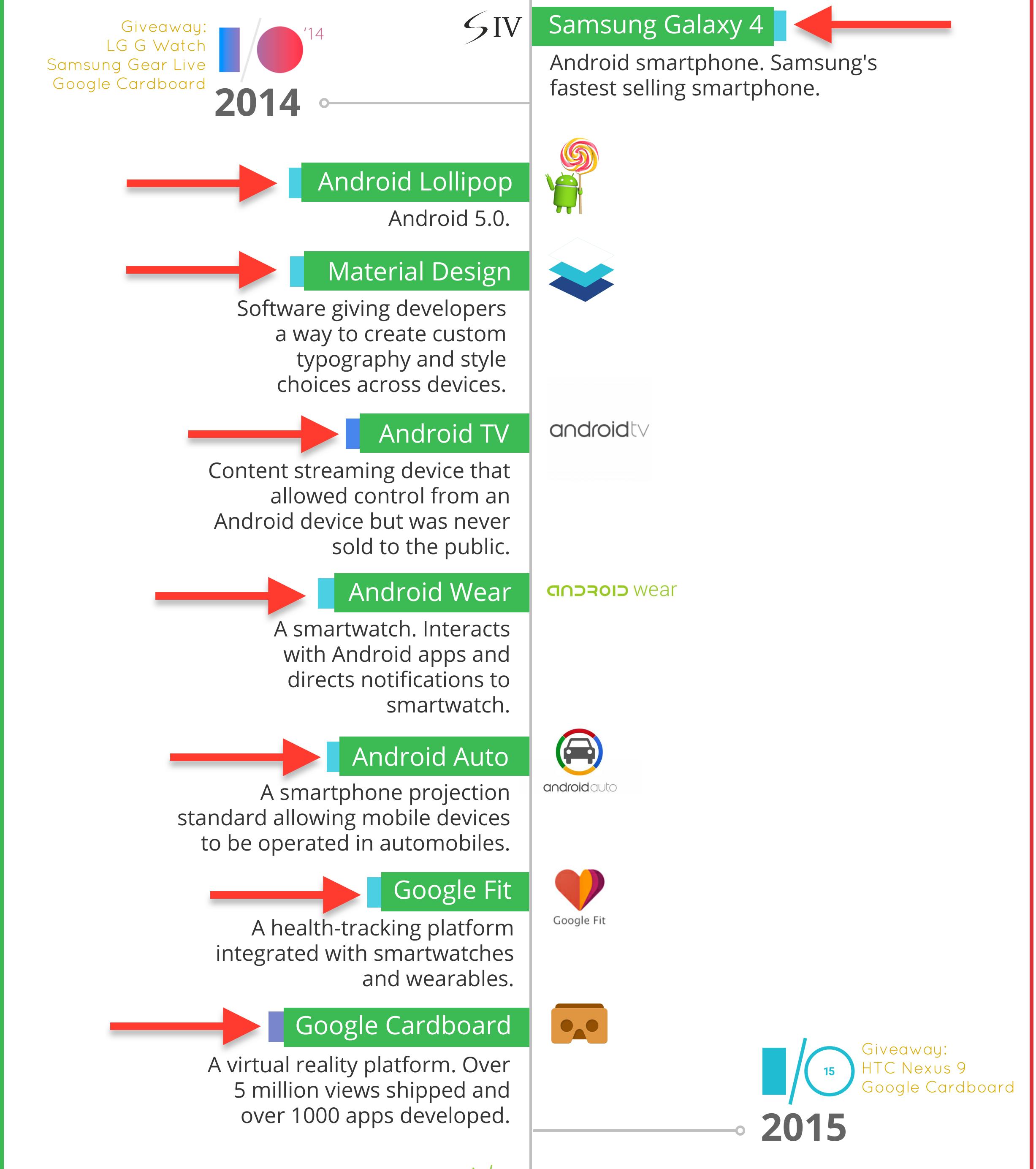 Cómo Crear una Infografía de Línea de Tiempo de 6 simples pasos ...
