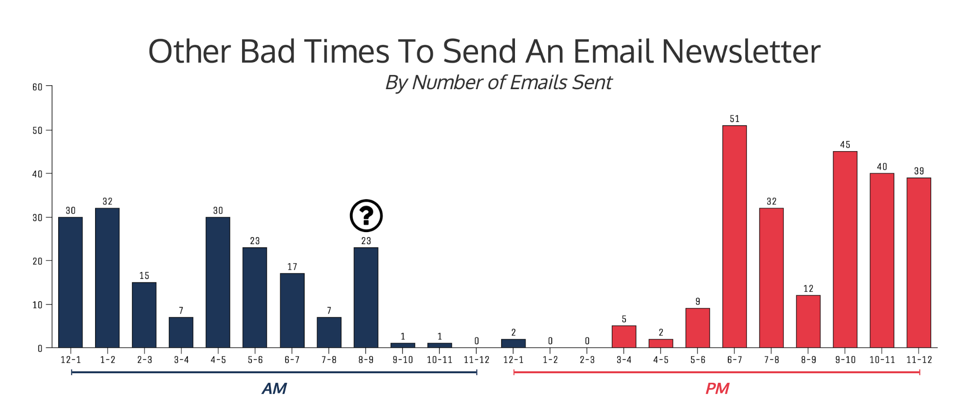 best time to send an email 2