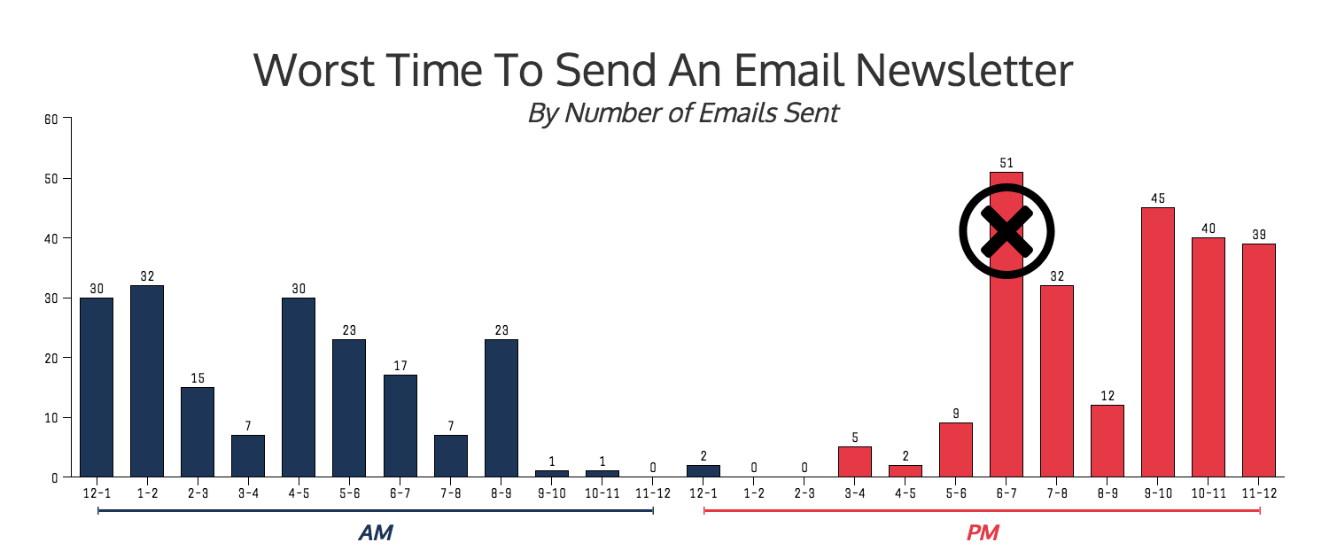 best time to send an email 5