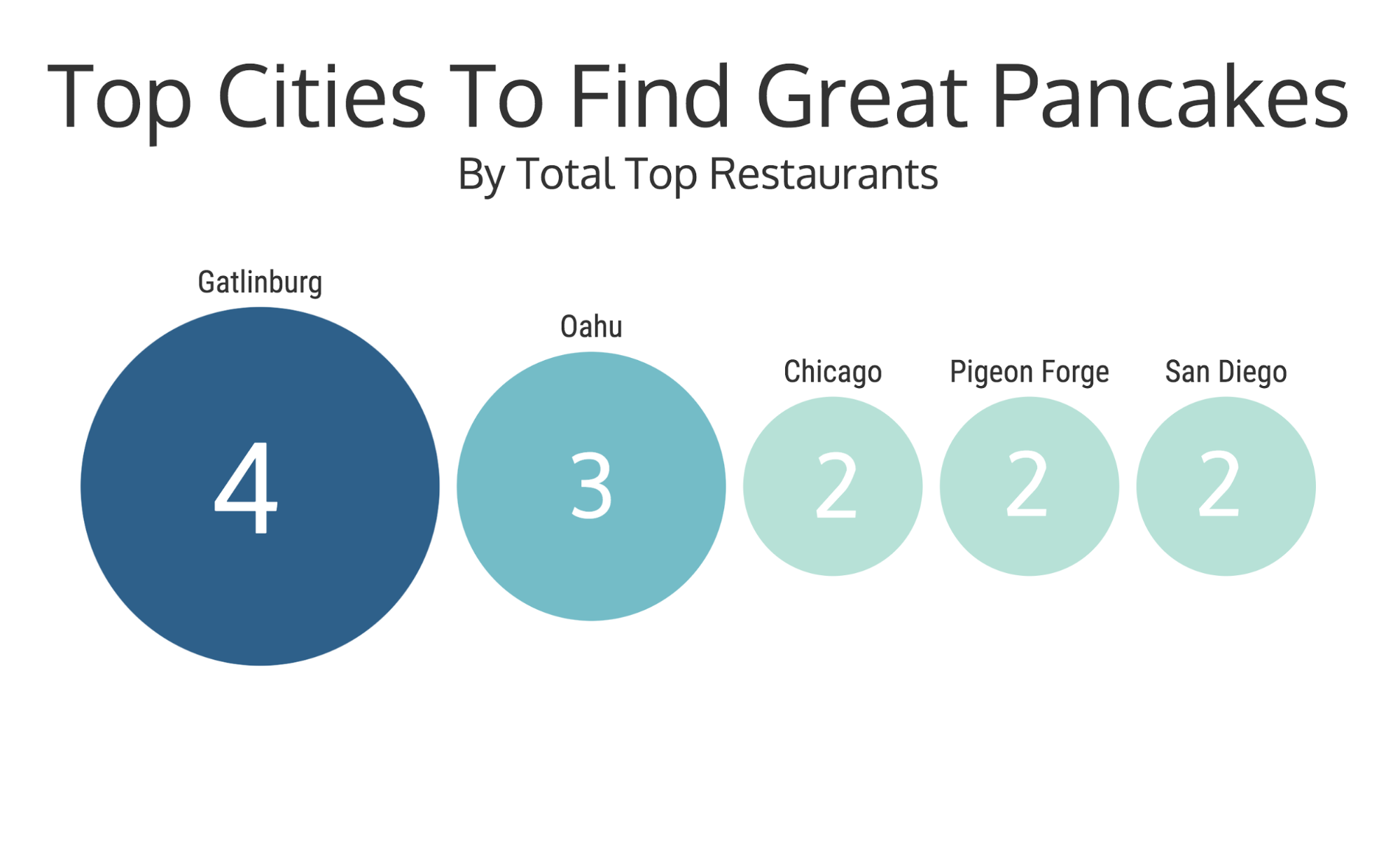 We Looked At 3164 Dishes To Find The Best Foodie City