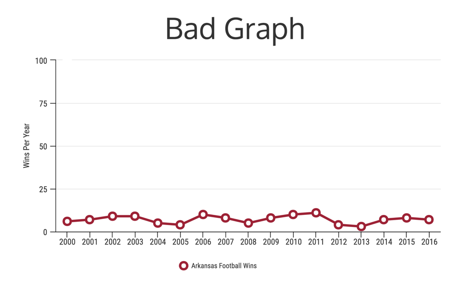5 Ways Writers Use Misleading Graphs To Manipulate You Infographic