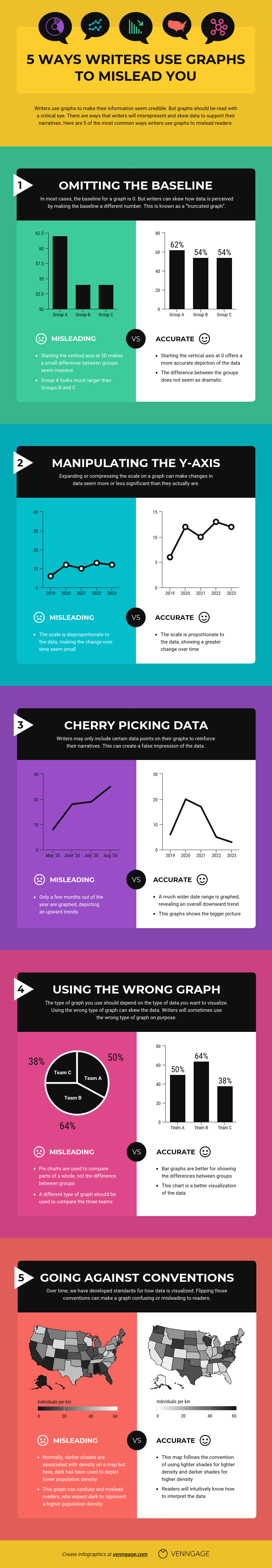misleading graphs infographic