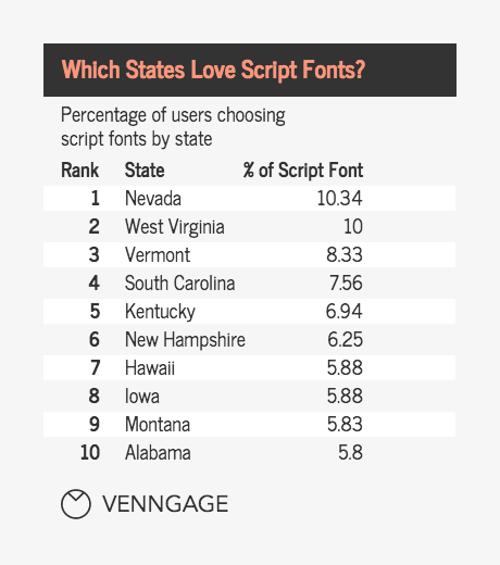 The Most Popular Font Types In America [Infographic] - Venngage