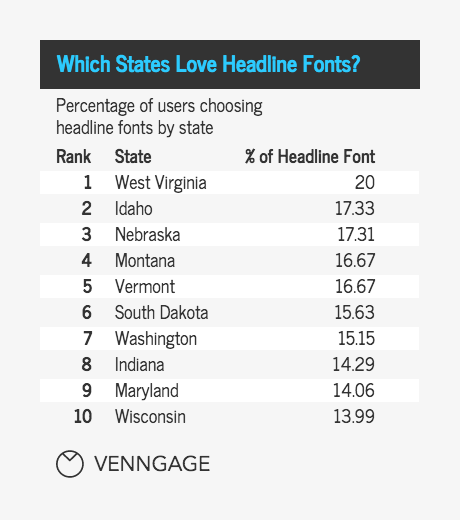 popular font types