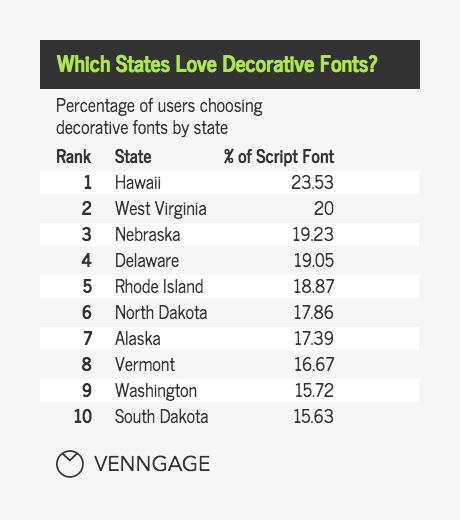 poppopular font typesular font types