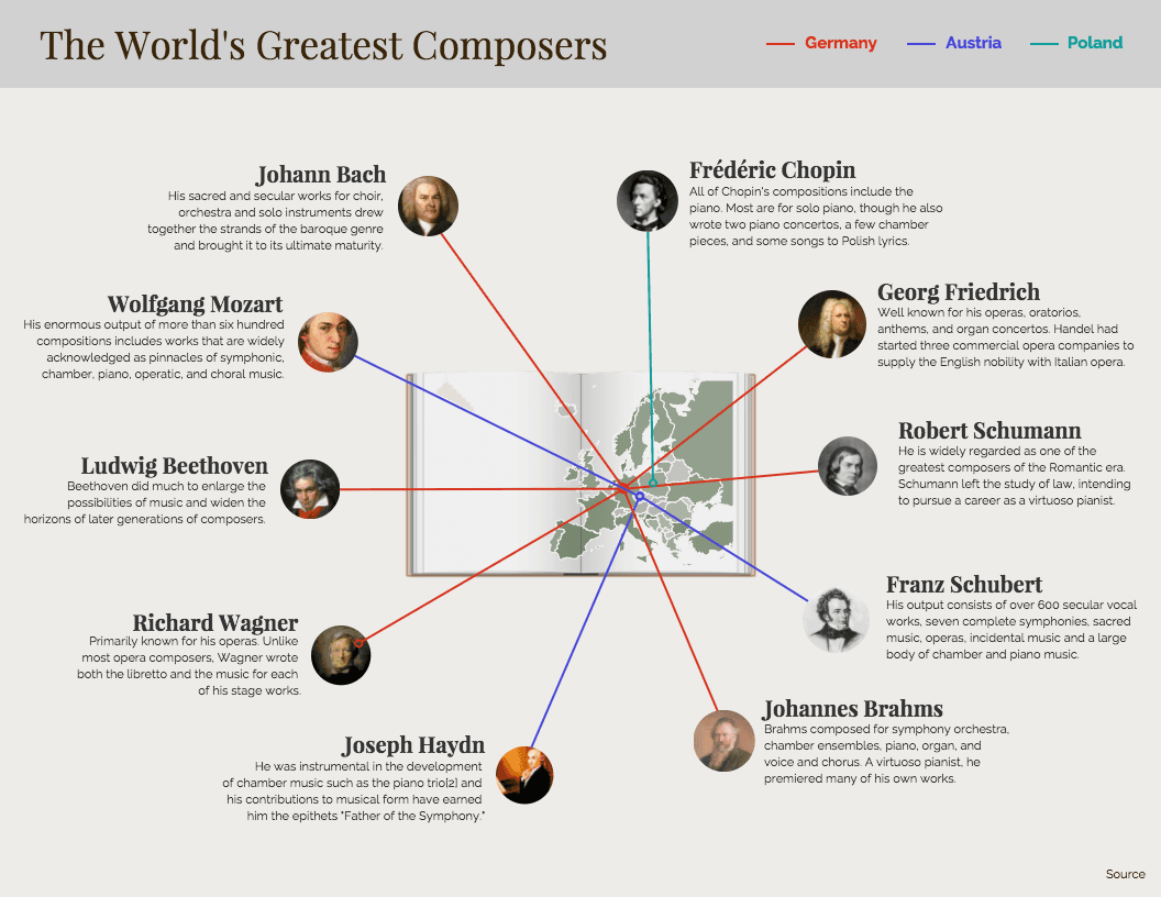Composer Mind Map Template