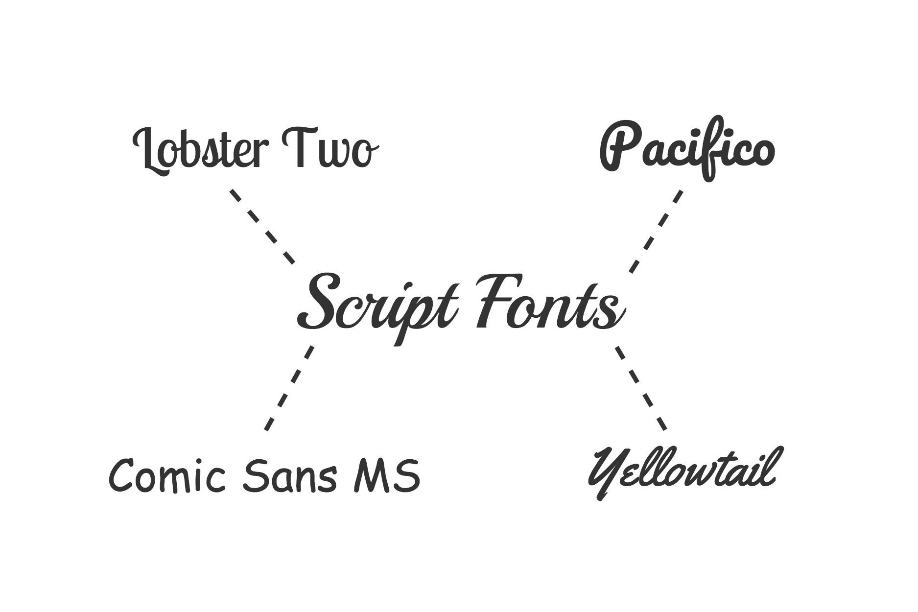 how to use types of fonts on website
