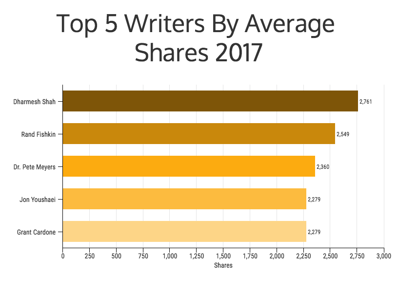 The Best Marketing Writers For 2017