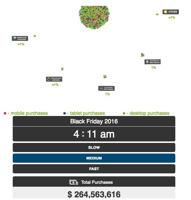 data visualisation tips