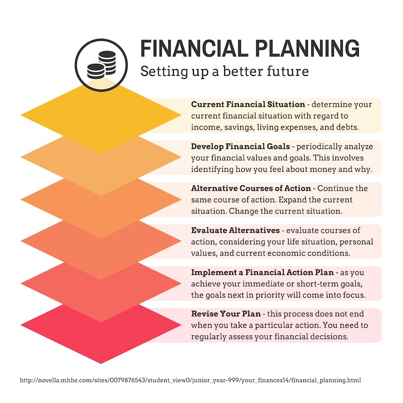 Financial Planning Infographic - How To Choose Fonts