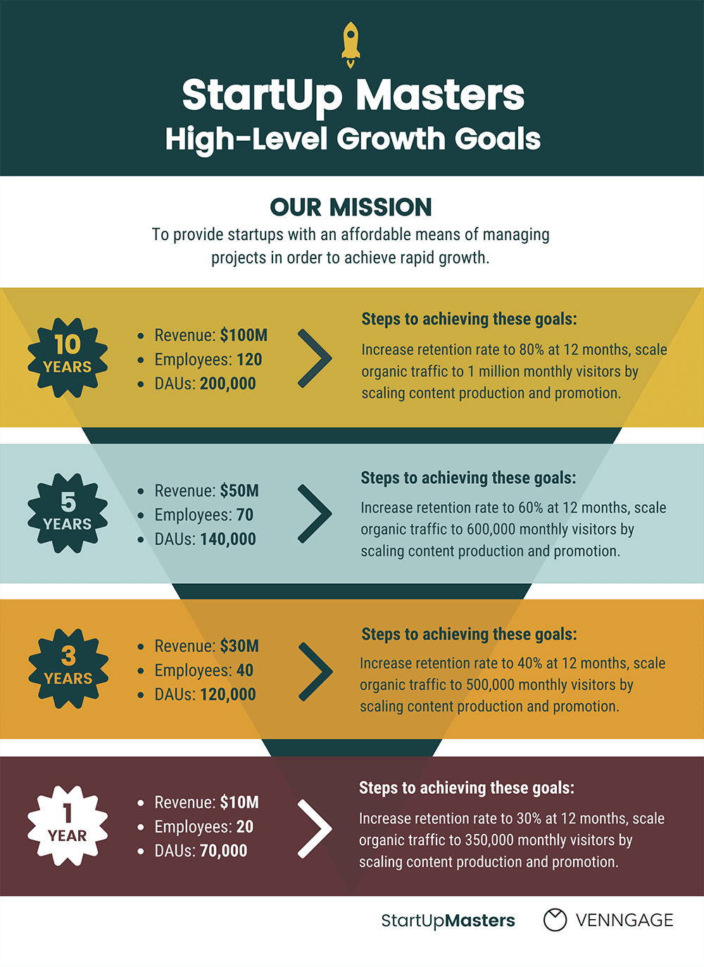 Growth Strategy Templates To Help Plan Your Business Goals - Strategy template