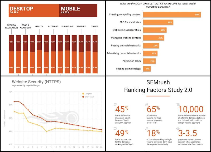 SEMRush Data Viz Social Media Graphic Design Example
