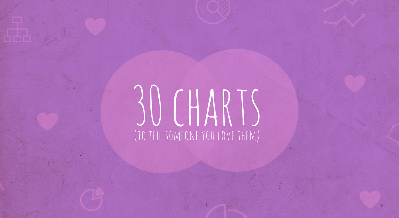 valentines day charts