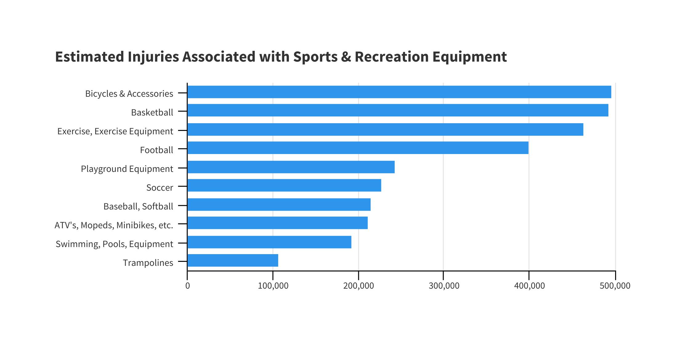 sports injury infographic