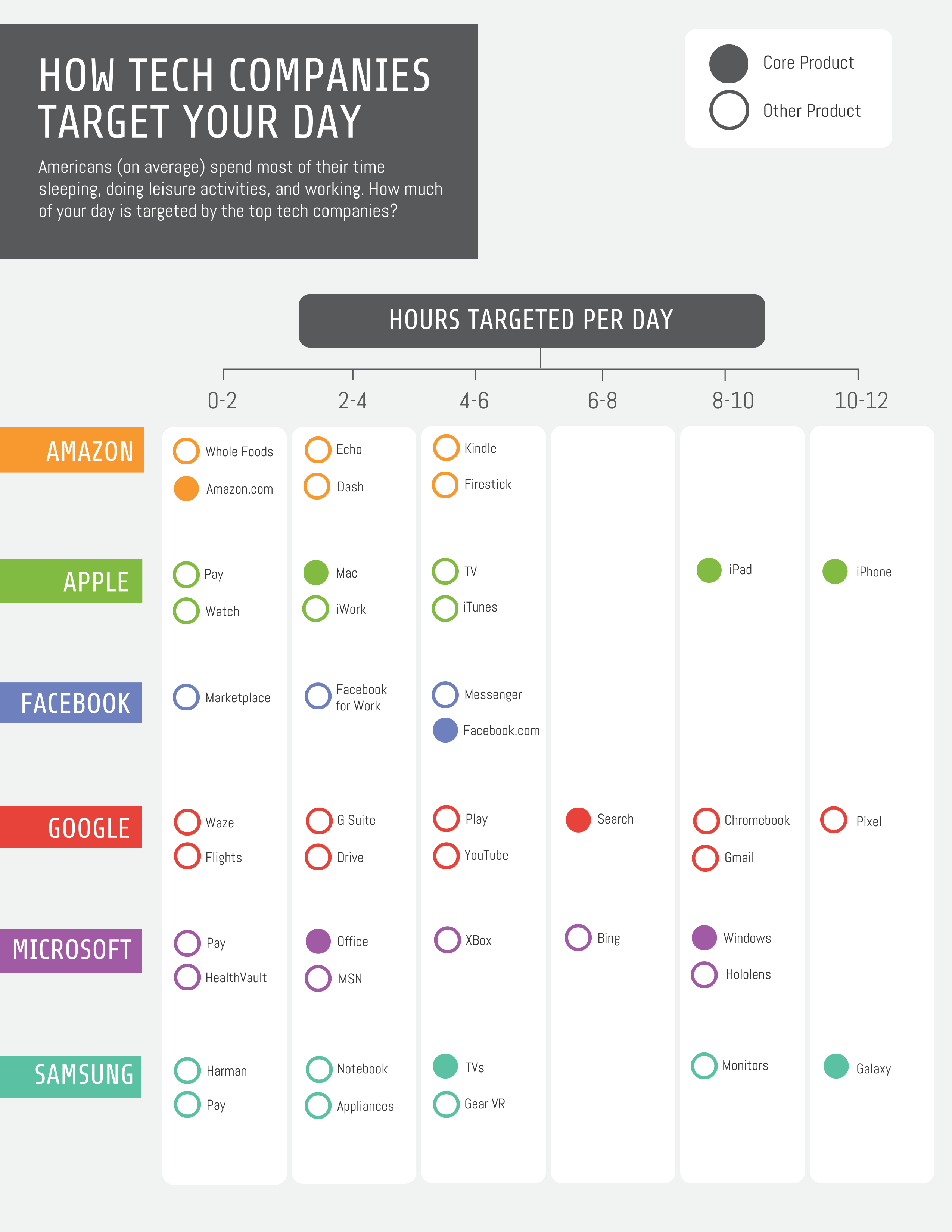 How Do Tech Companies Target Your Time? [Infographic ...