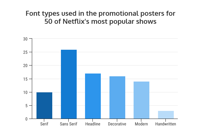 What Netflix's Top 50 Shows Can Teach Us About Font