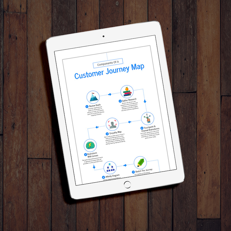Customer Journey Process Infographic Template
