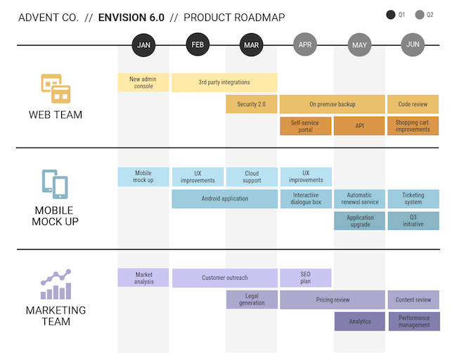 Product Roadmap Templates Examples And Tips Venngage - Information technology roadmap template