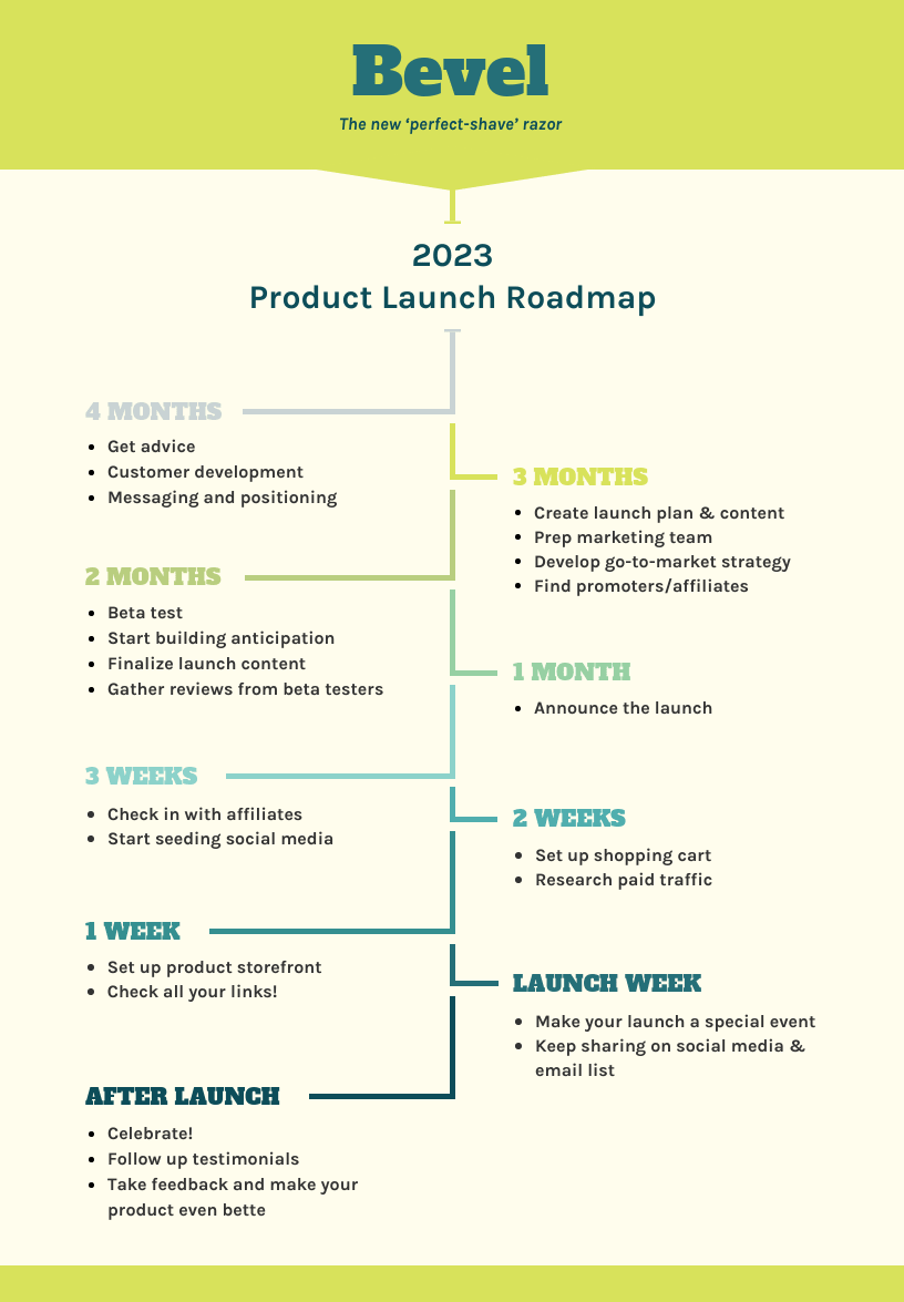 Product Roadmap Templates Examples And Tips Venngage - Roadmap timeline template