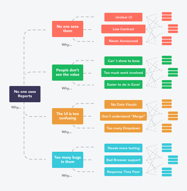 Product Roadmap Templates Examples And Tips Venngage - Visual roadmap template