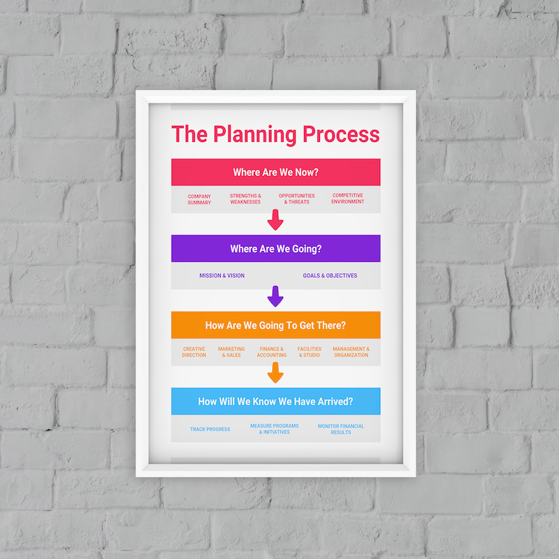 The Planning Process Infographic Template