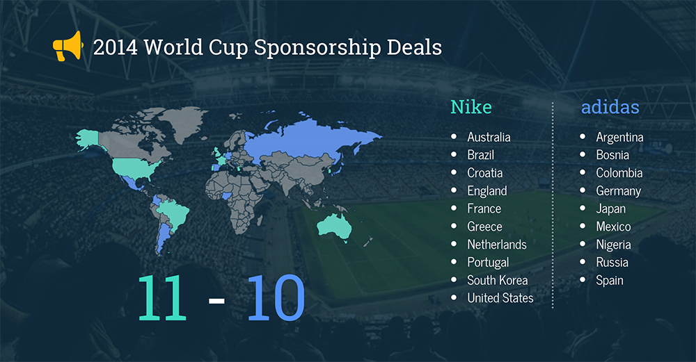 9c41fe932 2014 World Cup National Teams Kit Deals Adidas vs. Nike Sponsorships