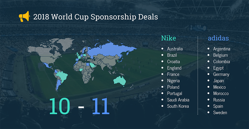 2018 World Cup National Teams Kit Deals Adidas vs. Nike Sponsorships