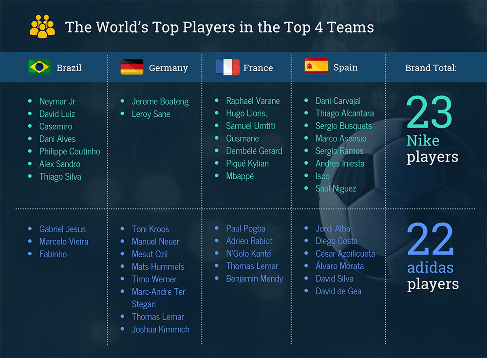 2018 World Cup Players on top 4 National Teams: Brazil, Germany, France and Spain. Adidas vs. Nike sponsorships