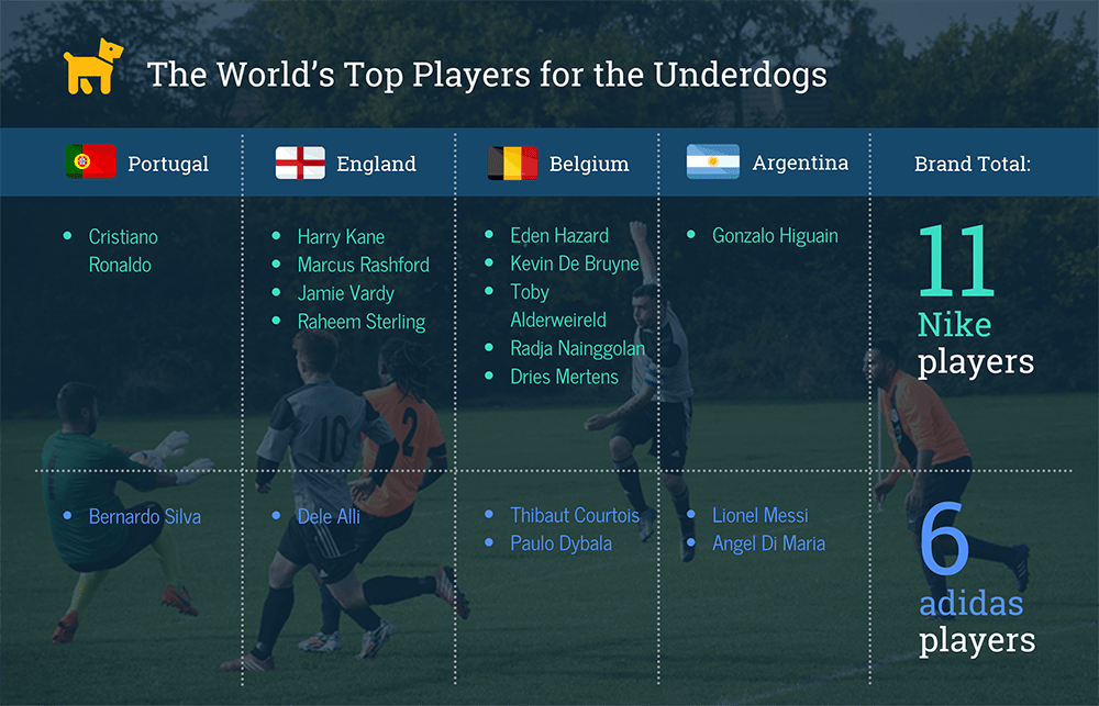 2018 World Cup Top Players on Underdog Teams Adidas vs. Nike Sponsorships