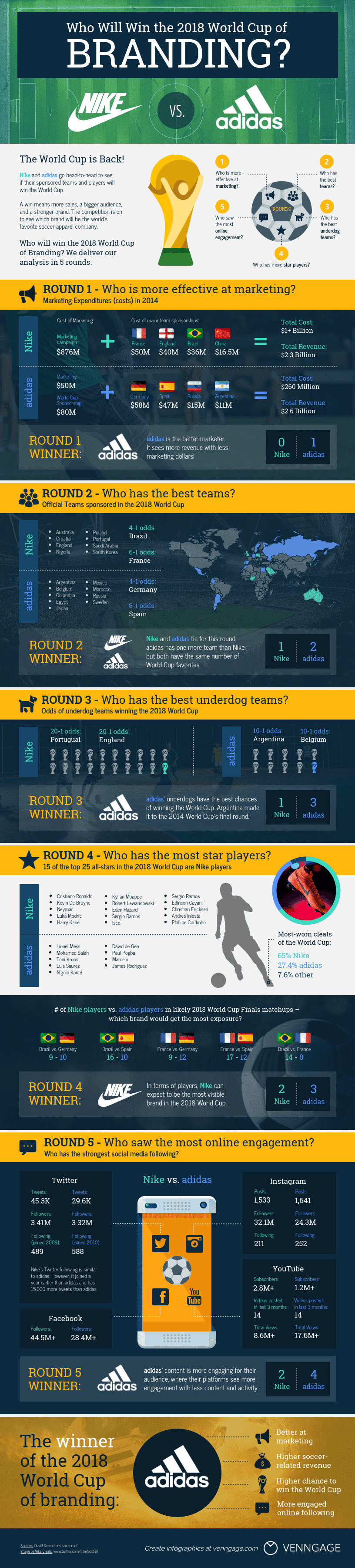 HI-FI World Cup infographic