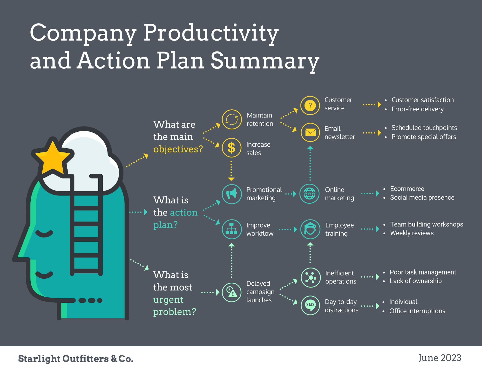 15  project plan templates  u0026 examples to align your team