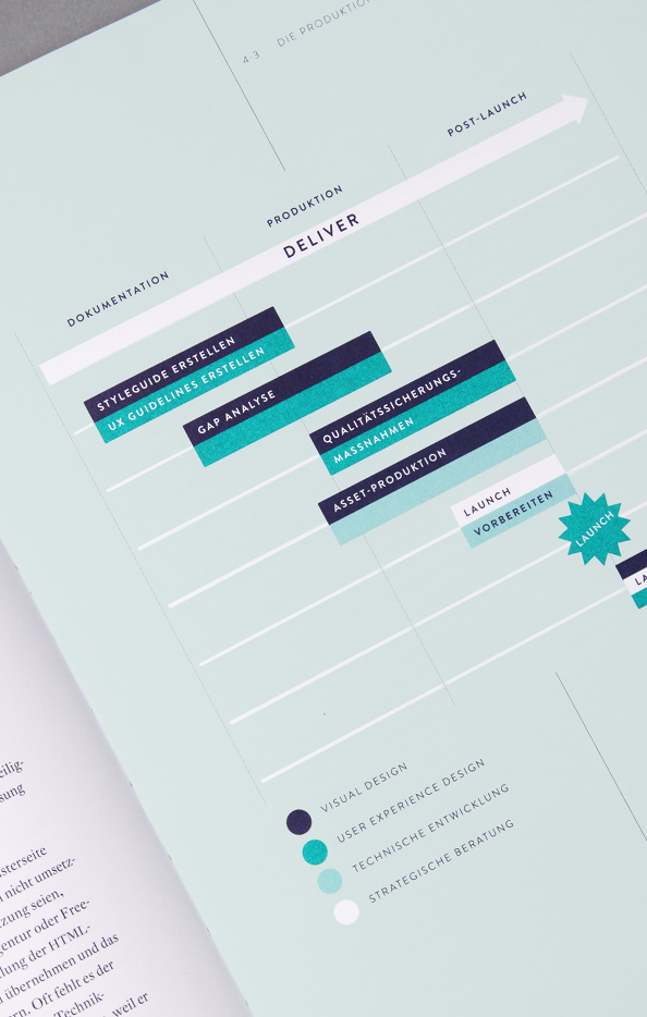 Creative Product Roadmap Template