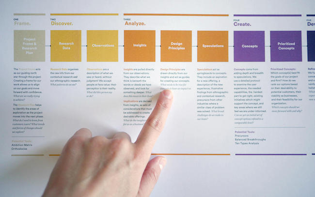 Design Process Product Roadmap Template