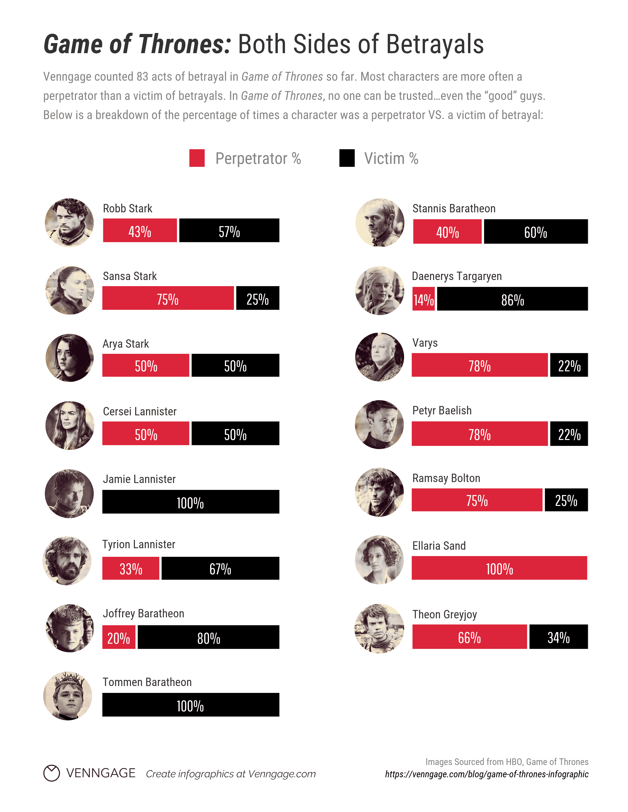 Game of Thrones Betrayals Infographic